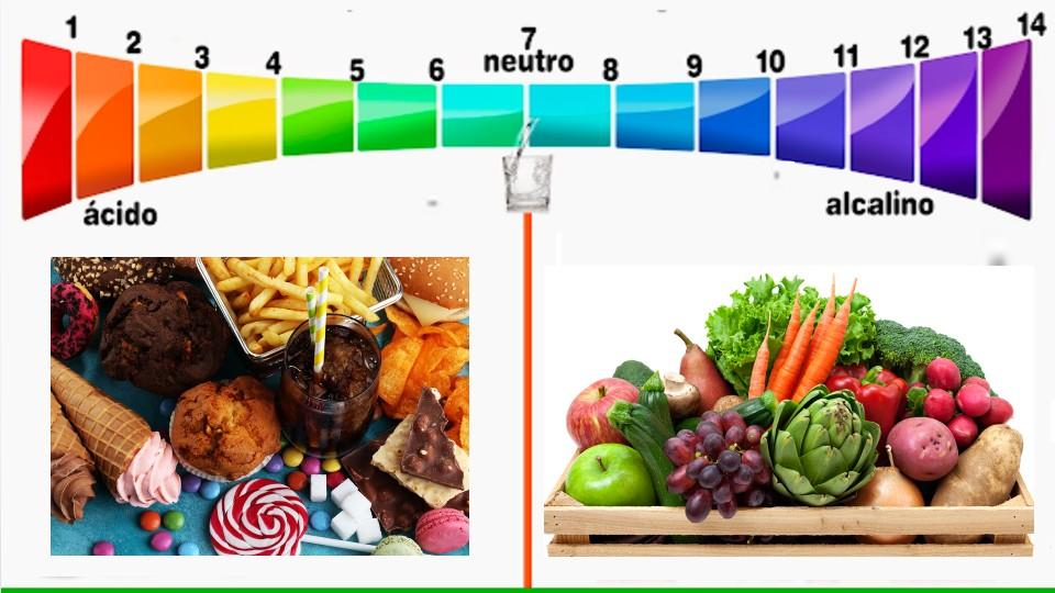 ¿Qué es el pH? ¿Para qué sirve?Hablemos hoy, de la acides, del PH, primero vamos a saber que es el PH. el PH es el potencial de hidrogeno, porque hidrogeno
